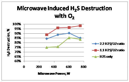 H2S Destruction Efficiency as a Function of Microwave Power